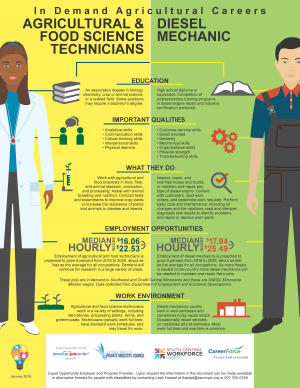 Ag_Career-Comparison_SWSC
