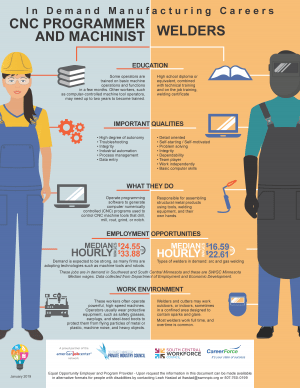 CNC_Welder_Career-Comparison_SWSC