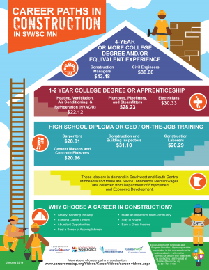 Construction_Career-Pathways_Flyer-1_Southwest_Page_1.