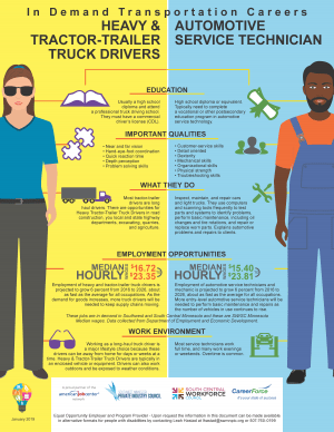 Driver_Mechanic_Career-Comparison_SWSC