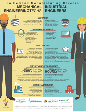 Engineer_Tech_Career-Comparison_
