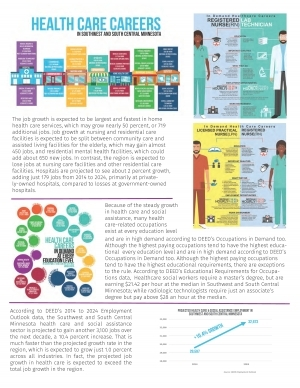 healthcare careers profile for healthcare careers in swsc page 2
