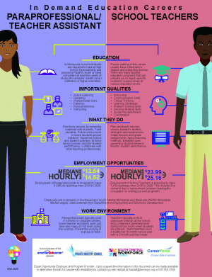 Education Comparison May 2020